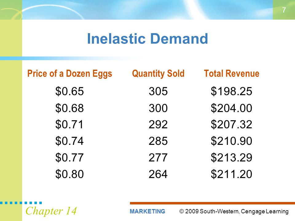 © 2009 South-Western, Cengage LearningMARKETING Chapter 14 7 Inelastic Demand Price of a Dozen EggsQuantity SoldTotal Revenue $0.65305$198.25 $0.68300$204.00 $0.71292$207.32 $0.74285$210.90 $0.77277$213.29 $0.80264$211.20