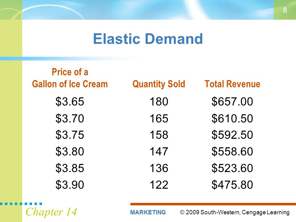 © 2009 South-Western, Cengage LearningMARKETING Chapter 14 8 Elastic Demand Price of a Gallon of Ice CreamQuantity SoldTotal Revenue $3.65180$657.00 $3.70165$610.50 $3.75158$592.50 $3.80147$558.60 $3.85136$523.60 $3.90122$475.80