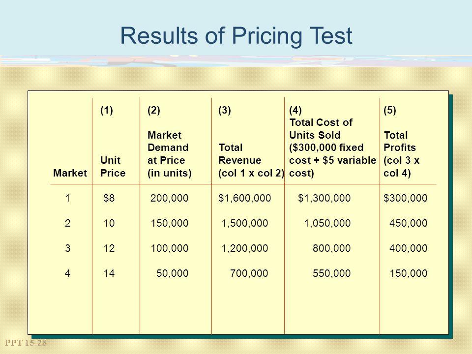 PPT 15-28 Results of Pricing Test (1)(2)(3)(4)(5) Total Cost of MarketUnits SoldTotal DemandTotal($300,000 fixedProfits Unitat PriceRevenuecost + $5 v