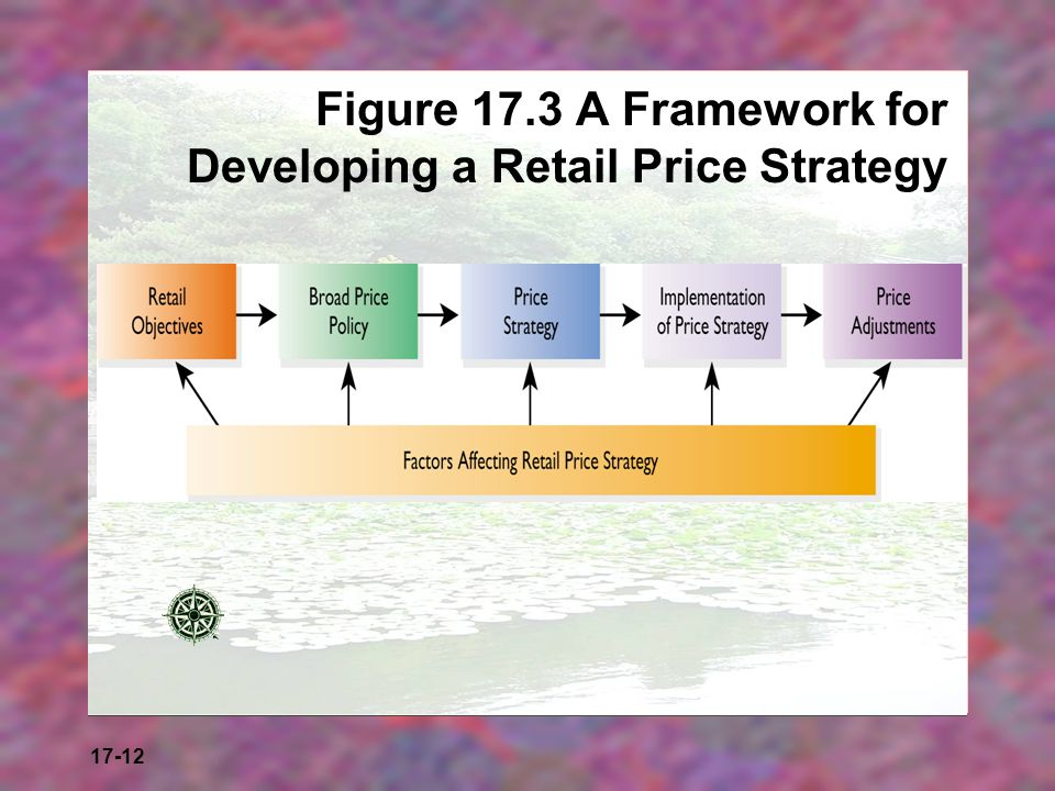 17-12 Figure 17.3 A Framework for Developing a Retail Price Strategy