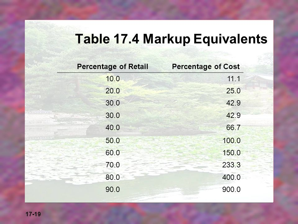 17-19 Table 17.4 Markup Equivalents Percentage of RetailPercentage of Cost 10.011.1 20.025.0 30.042.9 30.042.9 40.066.7 50.0100.0 60.0150.0 70.0233.3