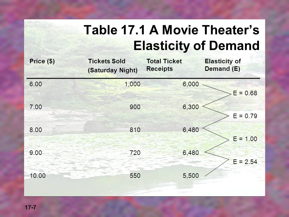17-7 Table 17.1 A Movie Theaters Elasticity of Demand Price ($)Tickets Sold (Saturday Night) Total Ticket Receipts Elasticity of Demand (E) 6.001,0006