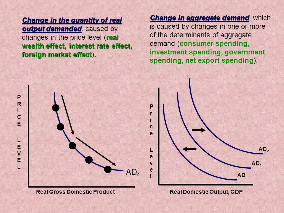 Real Domestic Output, GDP Price LevelPrice Level AD 2 AD 1 AD 3 Change in aggregate demand Change in aggregate demand, which is caused by changes in one or more of the determinants of aggregate demand (consumer spending, investment spending, government spending, net export spending).