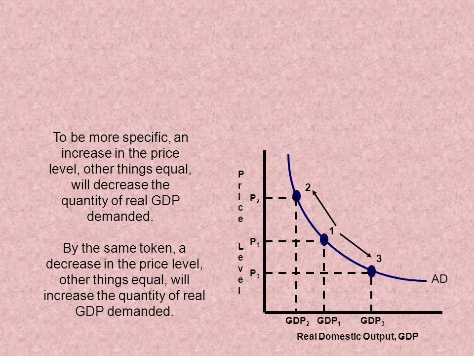 To be more specific, an increase in the price level, other things equal, will decrease the quantity of real GDP demanded.