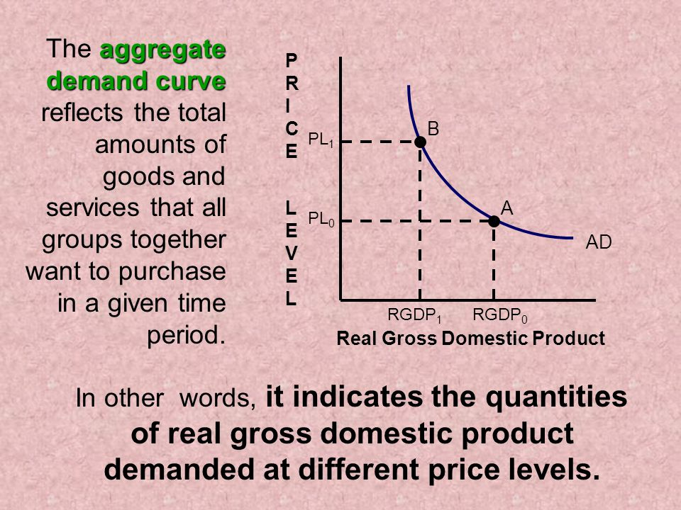 A B In other words, it indicates the quantities of real gross domestic product demanded at different price levels.