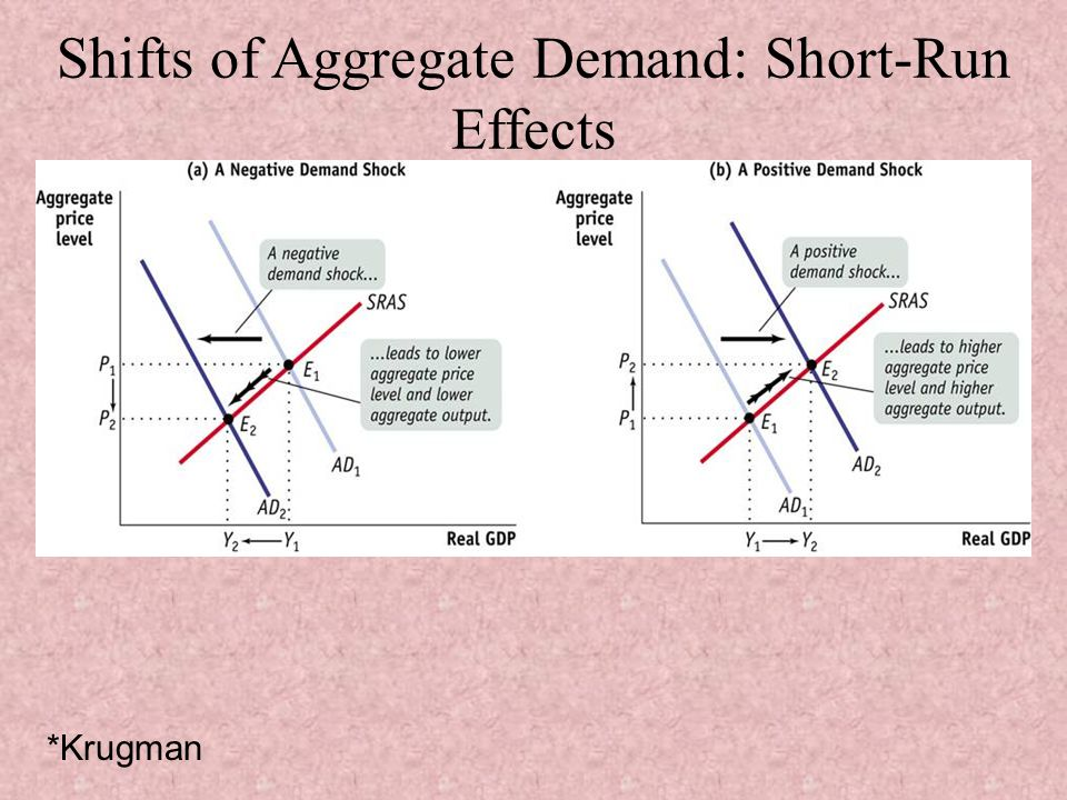 Shifts of Aggregate Demand: Short-Run Effects *Krugman