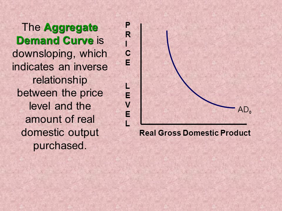 Aggregate Demand Curve The Aggregate Demand Curve is downsloping, which indicates an inverse relationship between the price level and the amount of real domestic output purchased.