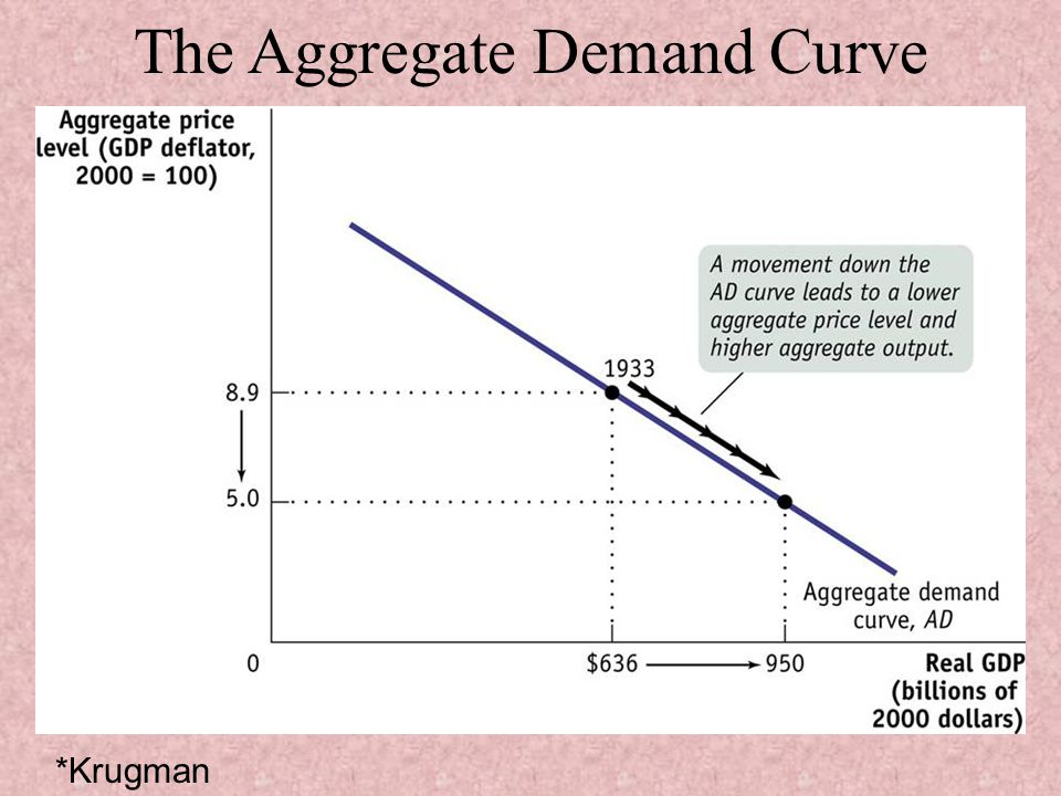 The Aggregate Demand Curve *Krugman