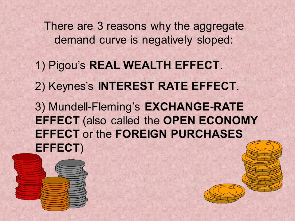 There are 3 reasons why the aggregate demand curve is negatively sloped: 1) Pigous REAL WEALTH EFFECT.
