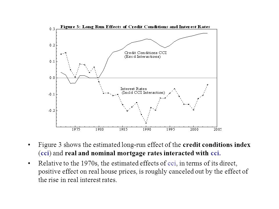 Figure 3 shows the estimated long-run effect of the credit conditions index (cci) and real and nominal mortgage rates interacted with cci. Relative to