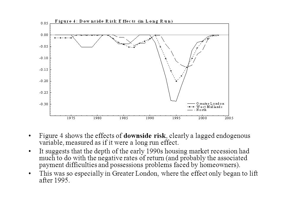 Figure 4 shows the effects of downside risk, clearly a lagged endogenous variable, measured as if it were a long run effect.