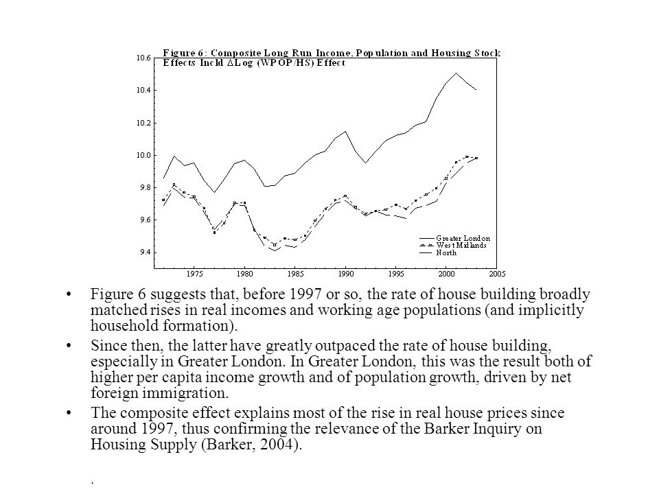 Figure 6 suggests that, before 1997 or so, the rate of house building broadly matched rises in real incomes and working age populations (and implicitly household formation).