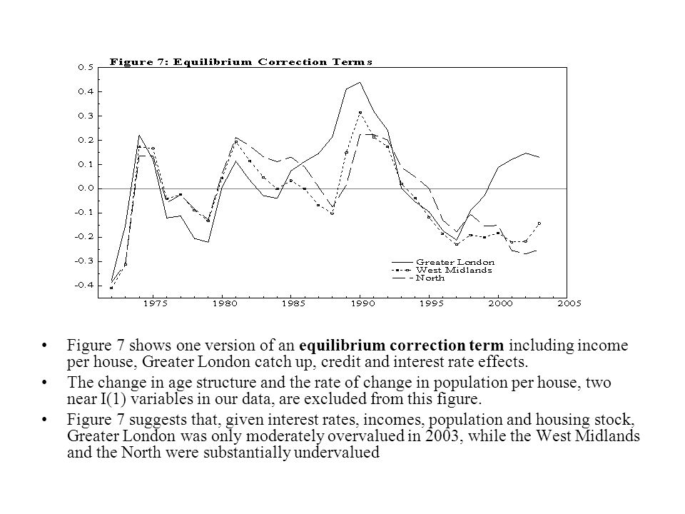Figure 7 shows one version of an equilibrium correction term including income per house, Greater London catch up, credit and interest rate effects. Th