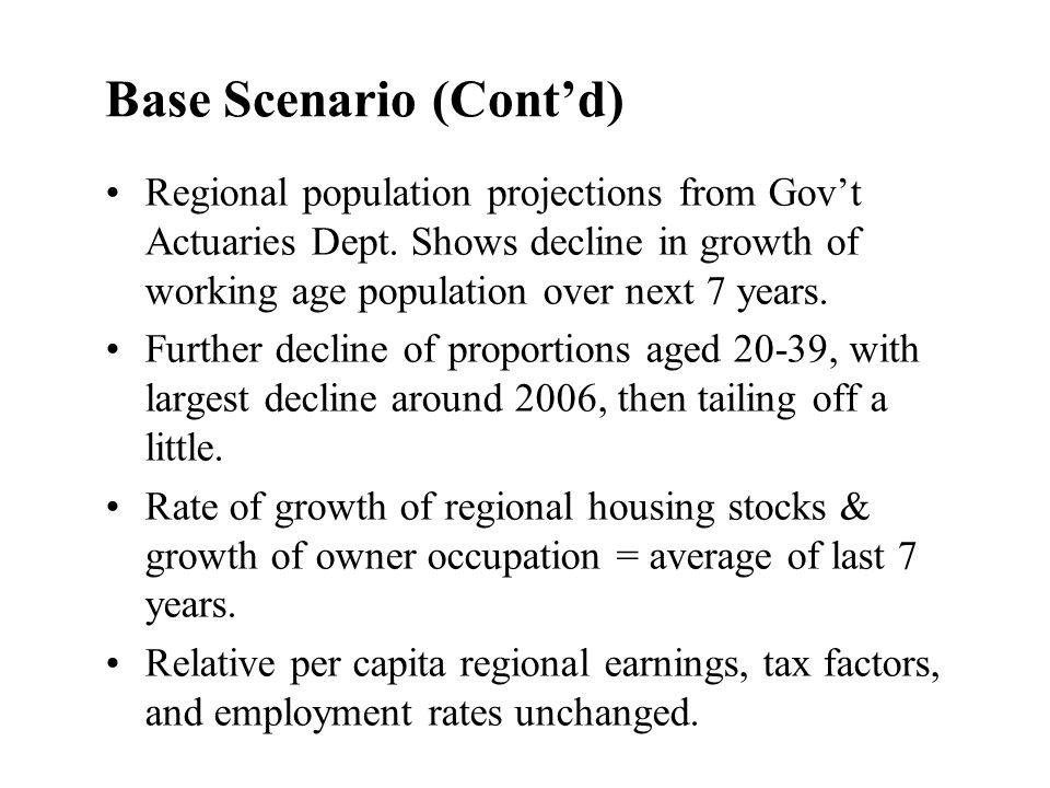 Base Scenario (Contd) Regional population projections from Govt Actuaries Dept.