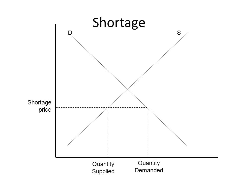 Shortage price Quantity Supplied Quantity Demanded Shortage DS