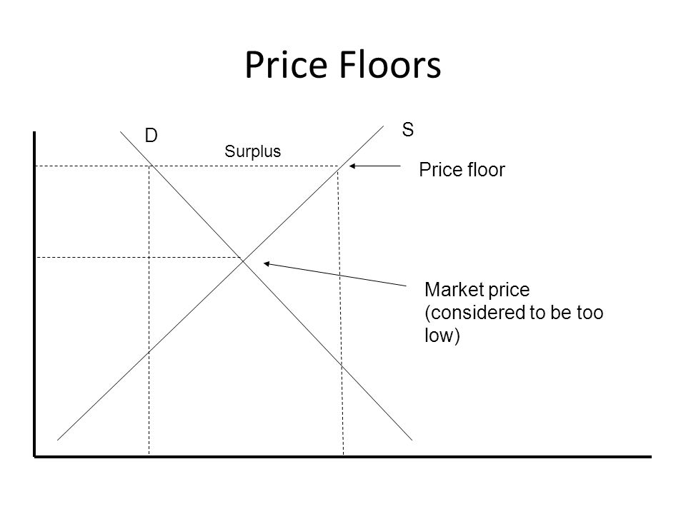 Price Floors D S Market price (considered to be too low) Price floor Surplus