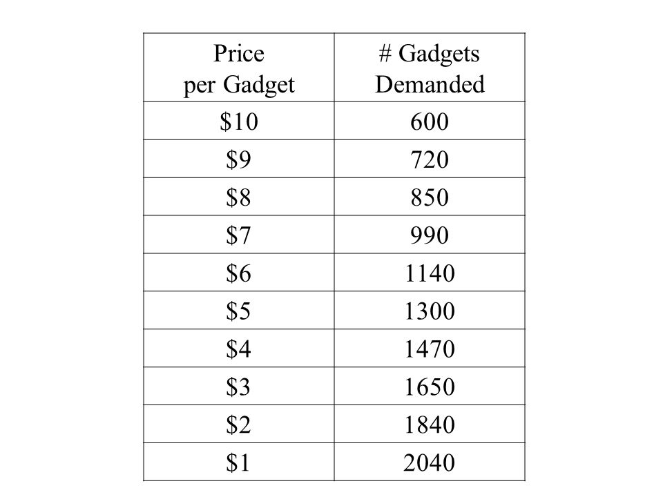 Price per Gadget # Gadgets Demanded $10600 $9720 $8850 $7990 $61140 $51300 $41470 $31650 $21840 $12040