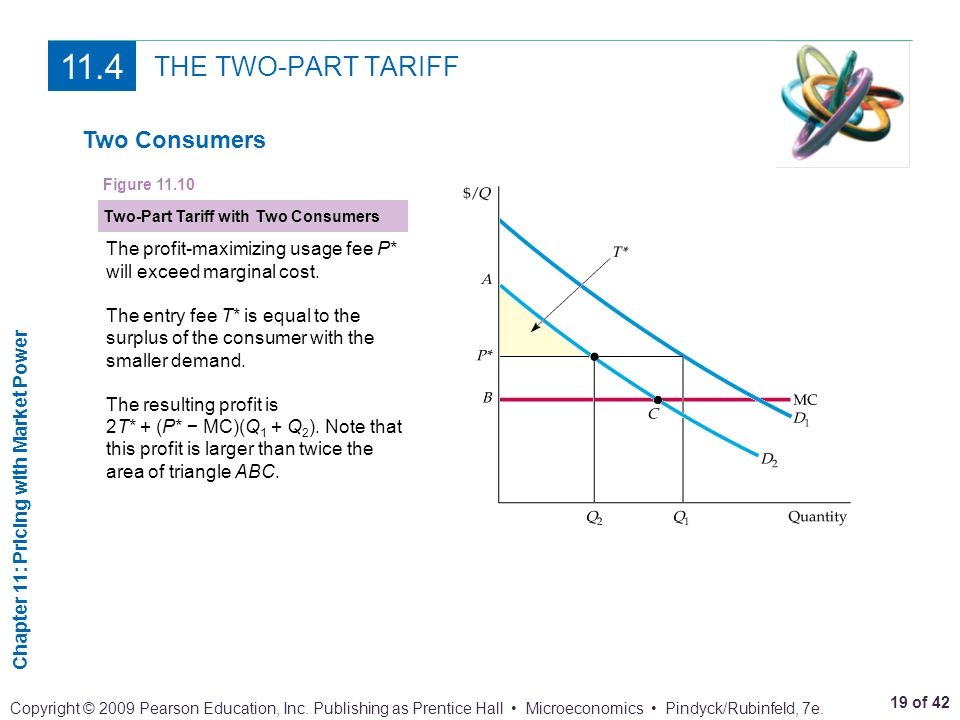 Chapter 11: Pricing with Market Power 19 of 42 Copyright © 2009 Pearson Education, Inc. Publishing as Prentice Hall Microeconomics Pindyck/Rubinfeld,