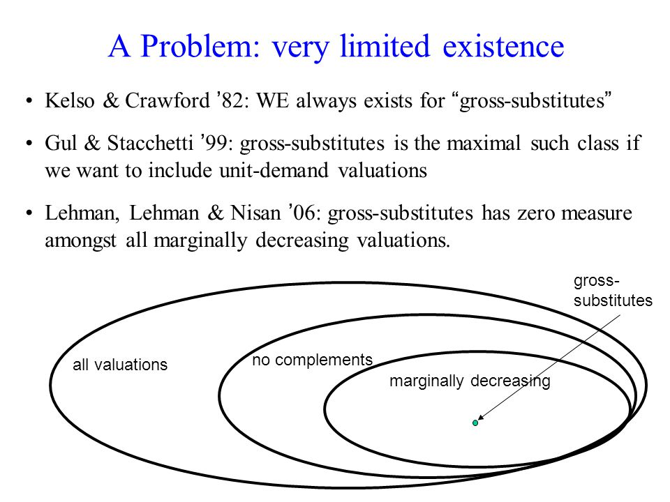 A Problem: very limited existence Kelso & Crawford 82: WE always exists for gross-substitutes Gul & Stacchetti 99: gross-substitutes is the maximal such class if we want to include unit-demand valuations Lehman, Lehman & Nisan 06: gross-substitutes has zero measure amongst all marginally decreasing valuations.