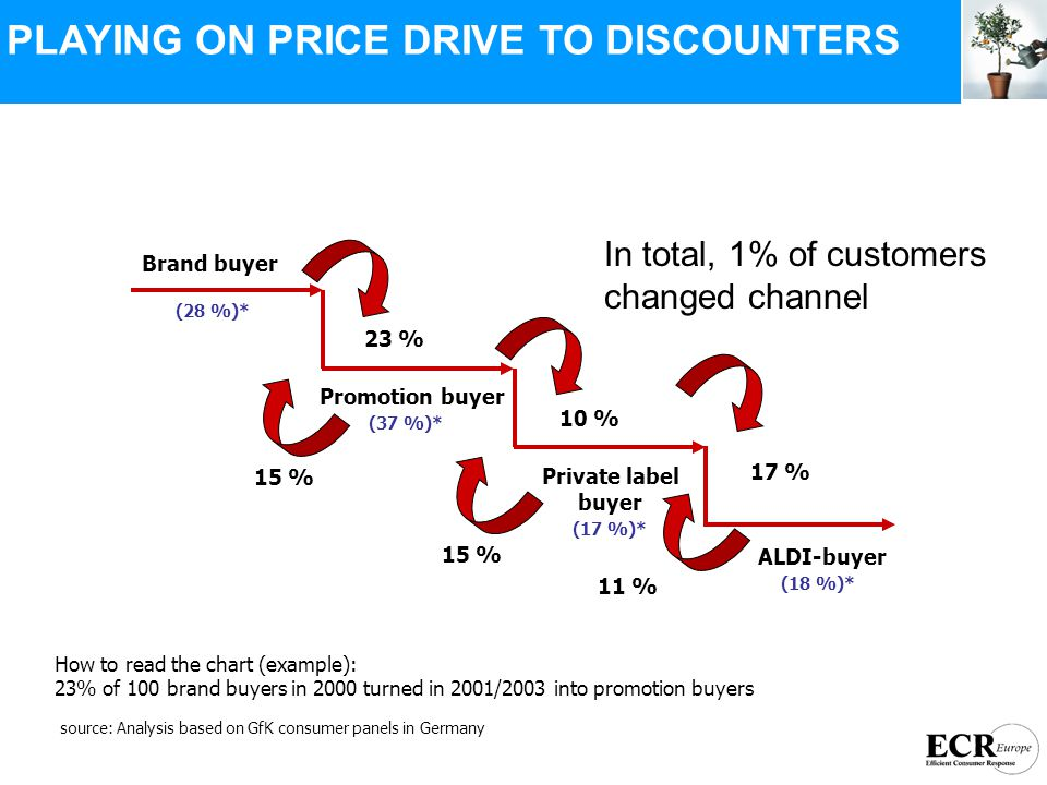 Brand buyer Promotion buyer Private label buyer ALDI-buyer 23 % 15 % 17 % 11 % 10 % 15 % (28 %)* (37 %)* (17 %)* (18 %)* How to read the chart (example): 23% of 100 brand buyers in 2000 turned in 2001/2003 into promotion buyers source: Analysis based on GfK consumer panels in Germany In total, 1% of customers changed channel PLAYING ON PRICE DRIVE TO DISCOUNTERS