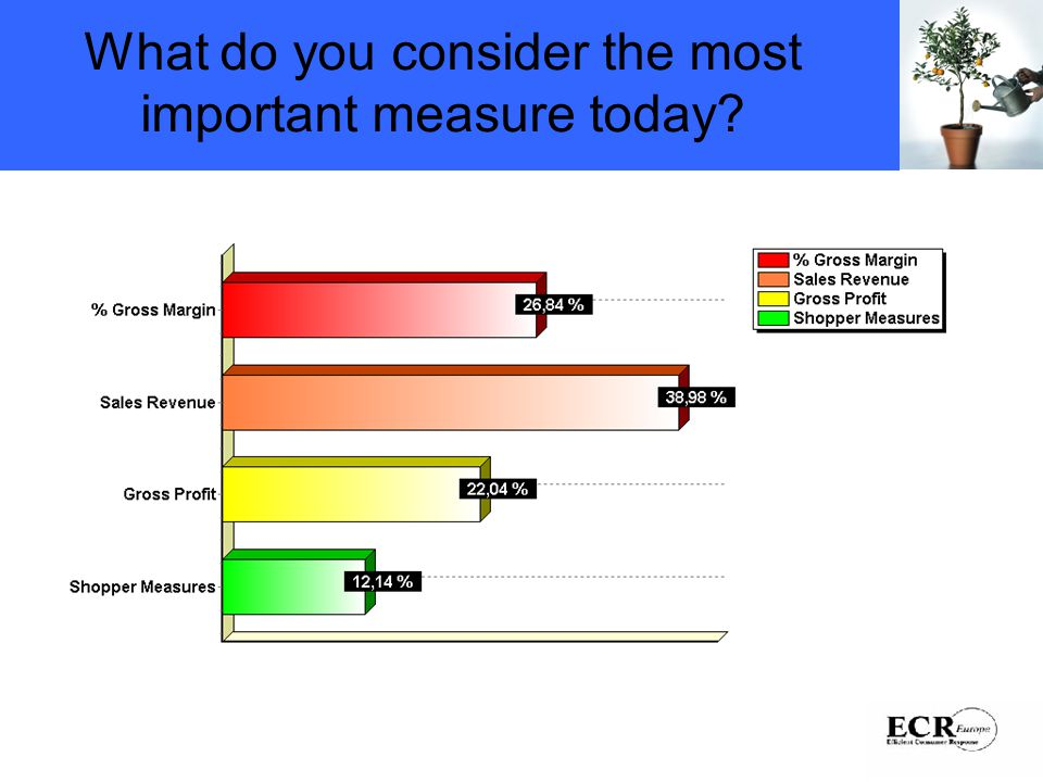 What do you consider the most important measure today