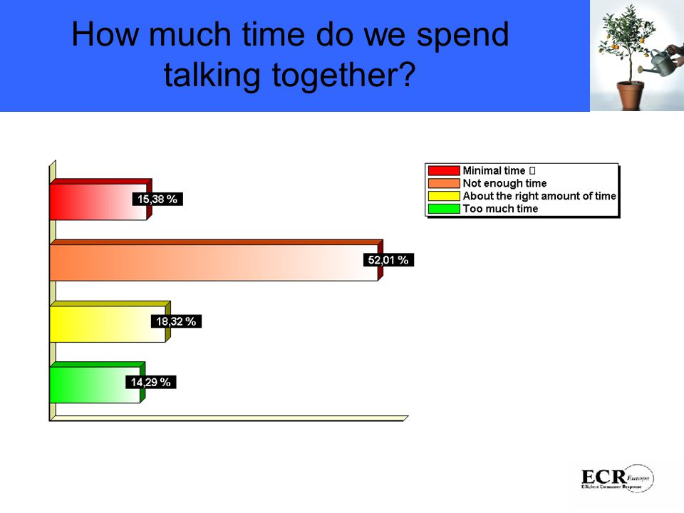 How much time do we spend talking together