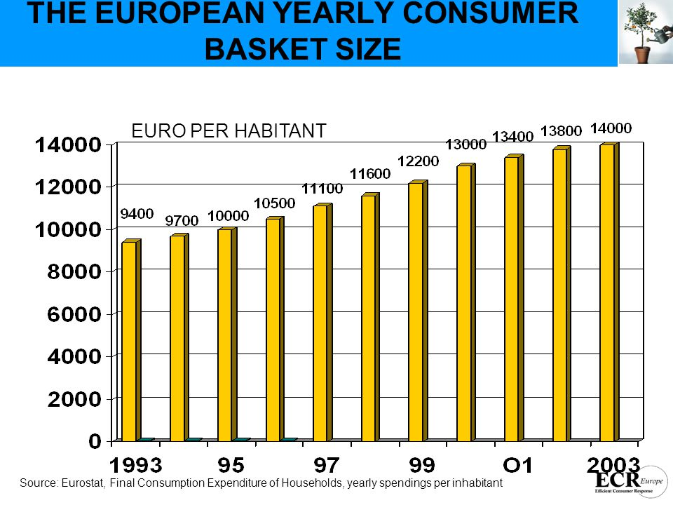 THE EUROPEAN YEARLY CONSUMER BASKET SIZE Source: Eurostat, Final Consumption Expenditure of Households, yearly spendings per inhabitant EURO PER HABITANT