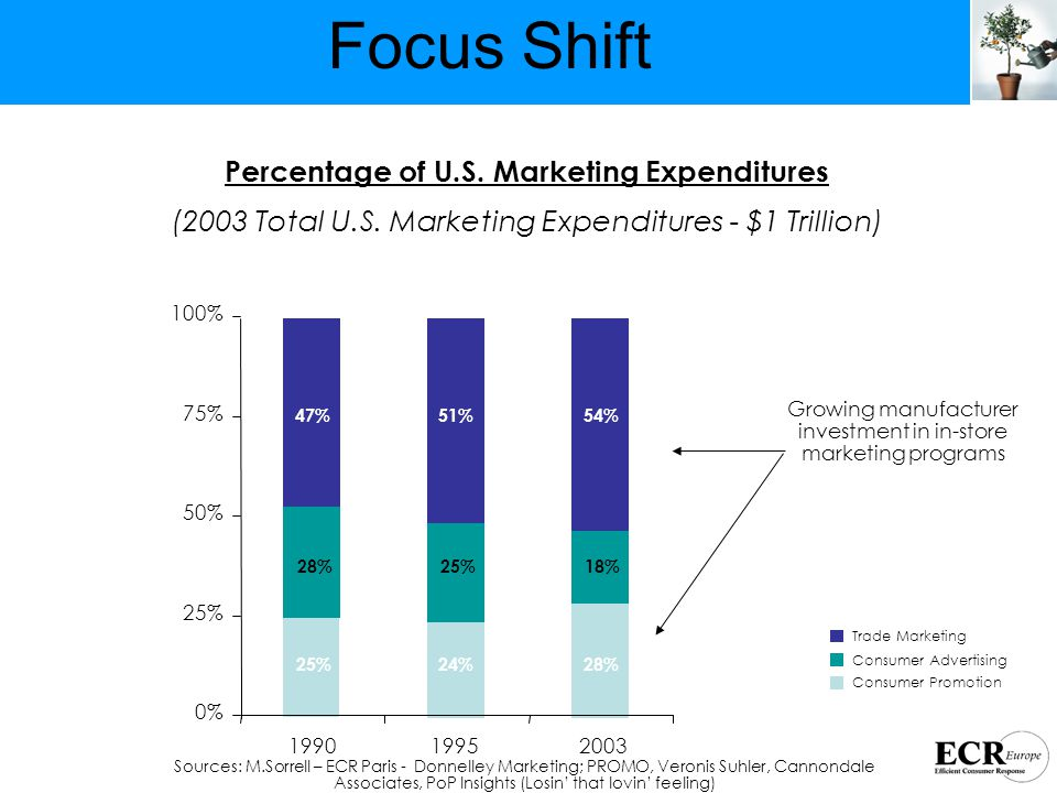 Trade Marketing Consumer Advertising Consumer Promotion Percentage of U.S.