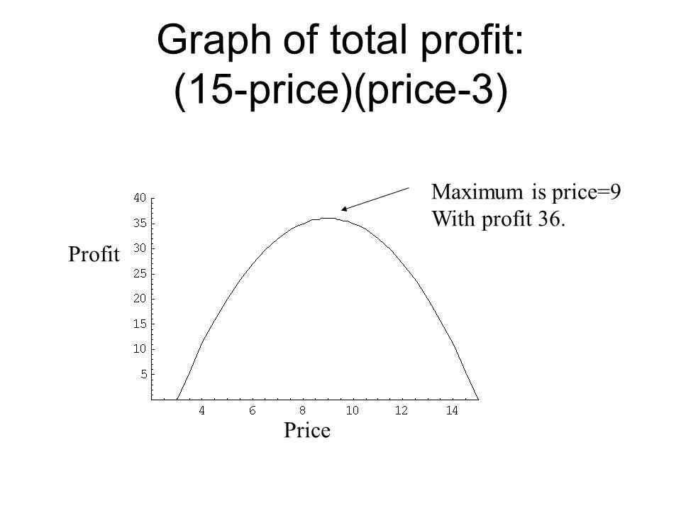 Graph of total profit: (15-price)(price-3) Profit Price Maximum is price=9 With profit 36.