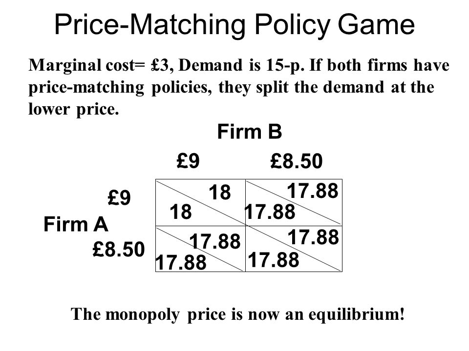 Price-Matching Policy Game Firm B Firm A £9 18 17.88 18 17.88 £8.50 £9 £8.50 Marginal cost= £3, Demand is 15-p. If both firms have price-matching poli