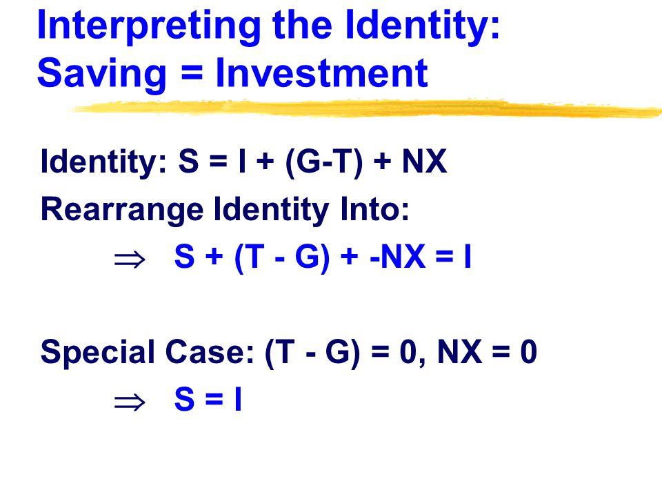 Interpreting the Identity: Saving = Investment Identity: S = I + (G-T) + NX Rearrange Identity Into: S + (T - G) + -NX = I Special Case: (T - G) = 0, NX = 0 S = I