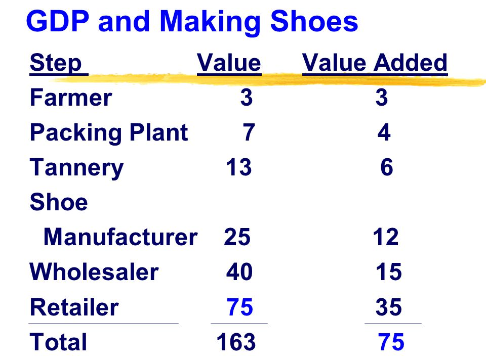 GDP and Making Shoes Step Value Value Added Farmer 3 3 Packing Plant 7 4 Tannery 13 6 Shoe Manufacturer 25 12 Wholesaler 40 15 Retailer 75 35 Total 163 75