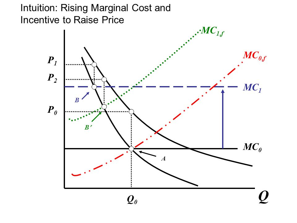 Q Q0Q0 P0P0 P1P1 P2P2 MC 0 MC 1 MC 0,f MC 1,f A B B Intuition: Rising Marginal Cost and Incentive to Raise Price