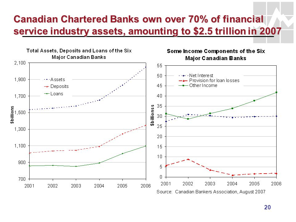 20 Canadian Chartered Banks own over 70% of financial service industry assets, amounting to $2.5 trillion in 2007