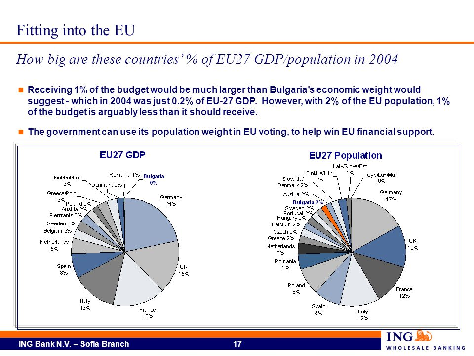 ING Bank N.V. – Sofia Branch 17 Fitting into the EU How big are these countries % of EU27 GDP/population in 2004 Receiving 1% of the budget would be m