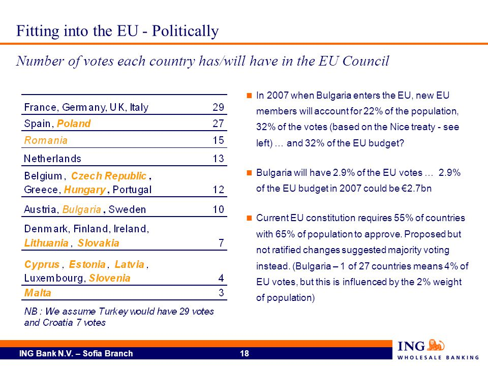 ING Bank N.V. – Sofia Branch 18 Fitting into the EU - Politically Number of votes each country has/will have in the EU Council In 2007 when Bulgaria e