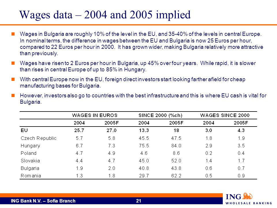 ING Bank N.V. – Sofia Branch 21 Wages data – 2004 and 2005 implied Wages in Bulgaria are roughly 10% of the level in the EU, and 35-40% of the levels