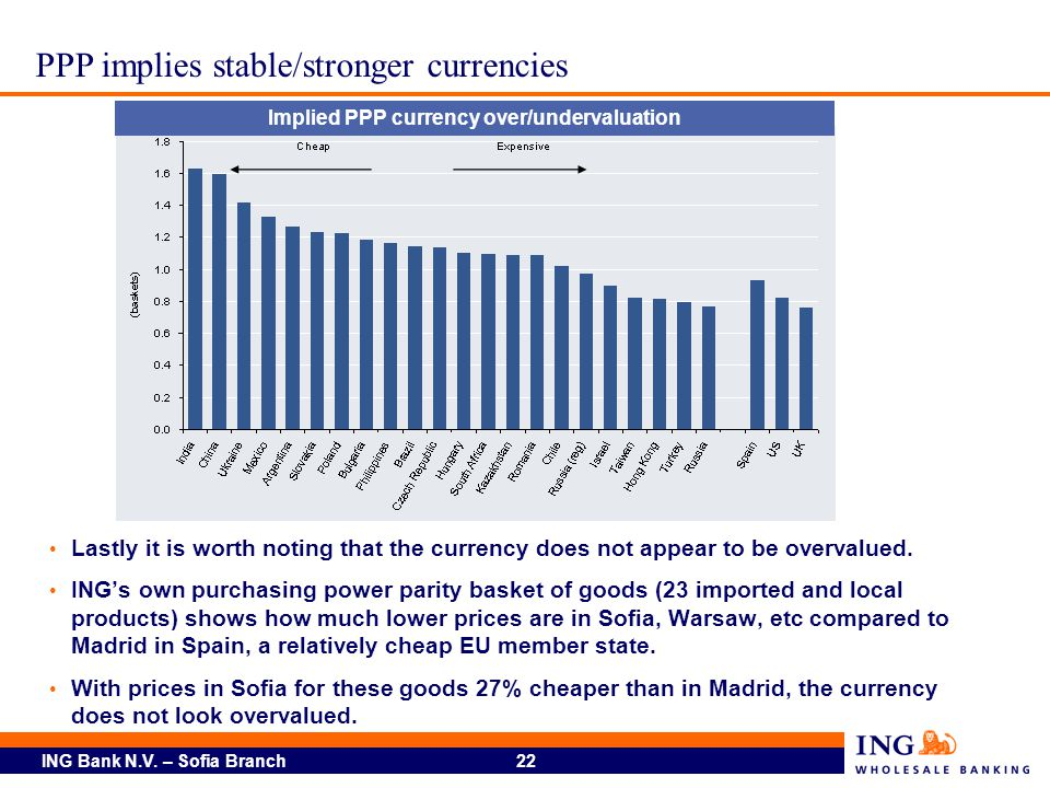 ING Bank N.V. – Sofia Branch 22 Lastly it is worth noting that the currency does not appear to be overvalued. INGs own purchasing power parity basket