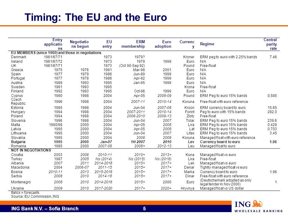 ING Bank N.V. – Sofia Branch 5 Timing: The EU and the Euro Entry applicatio ns Negotiatio ns begun EU entry ERM membership Euro adoption Currenc y Reg