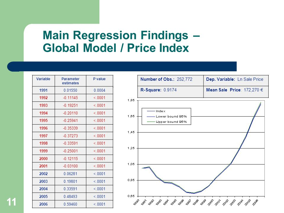 Main Regression Findings – Global Model / Price Index 11 VariableParameter estimates P value 19910.015500.0004 1992-0.11145<.0001 1993-0.19251<.0001 1994-0.20110<.0001 1995-0.25941<.0001 1996-0.35339<.0001 1997-0.37273<.0001 1998-0.33591<.0001 1999-0.25001<.0001 2000-0.12115<.0001 2001-0.03100<.0001 20020.06281<.0001 20030.19801<.0001 20040.33591<.0001 20050.48493<.0001 20060.59460<.0001 11 Number of Obs.: 252,772Dep.