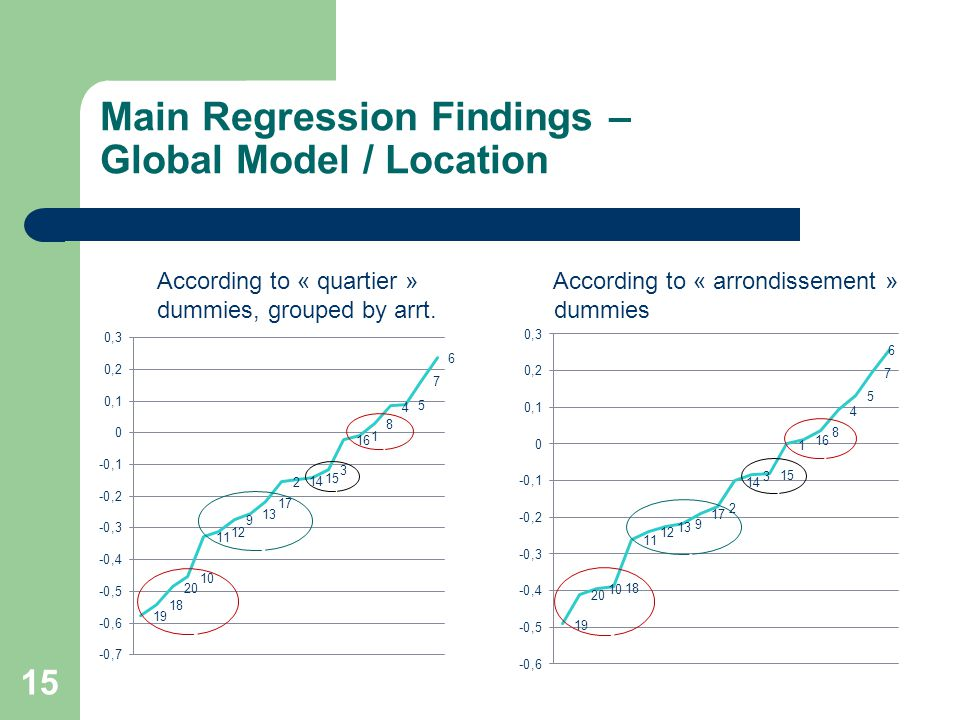 Main Regression Findings – Global Model / Location 15 According to « quartier » According to « arrondissement » dummies, grouped by arrt.