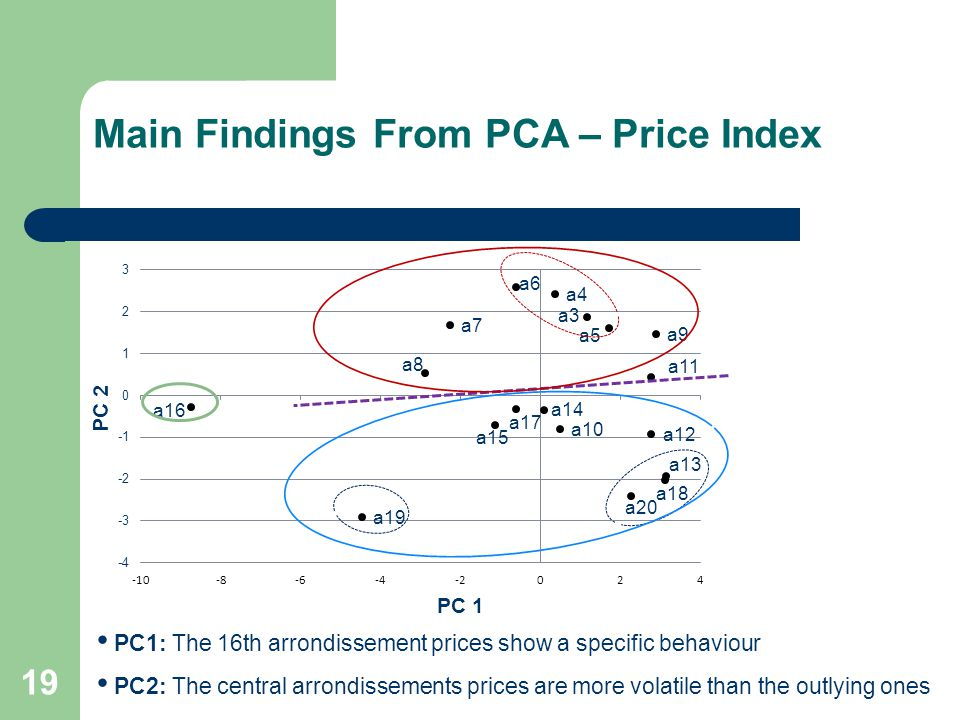 Main Findings From PCA – Price Index 19 PC1: The 16th arrondissement prices show a specific behaviour PC2: The central arrondissements prices are more