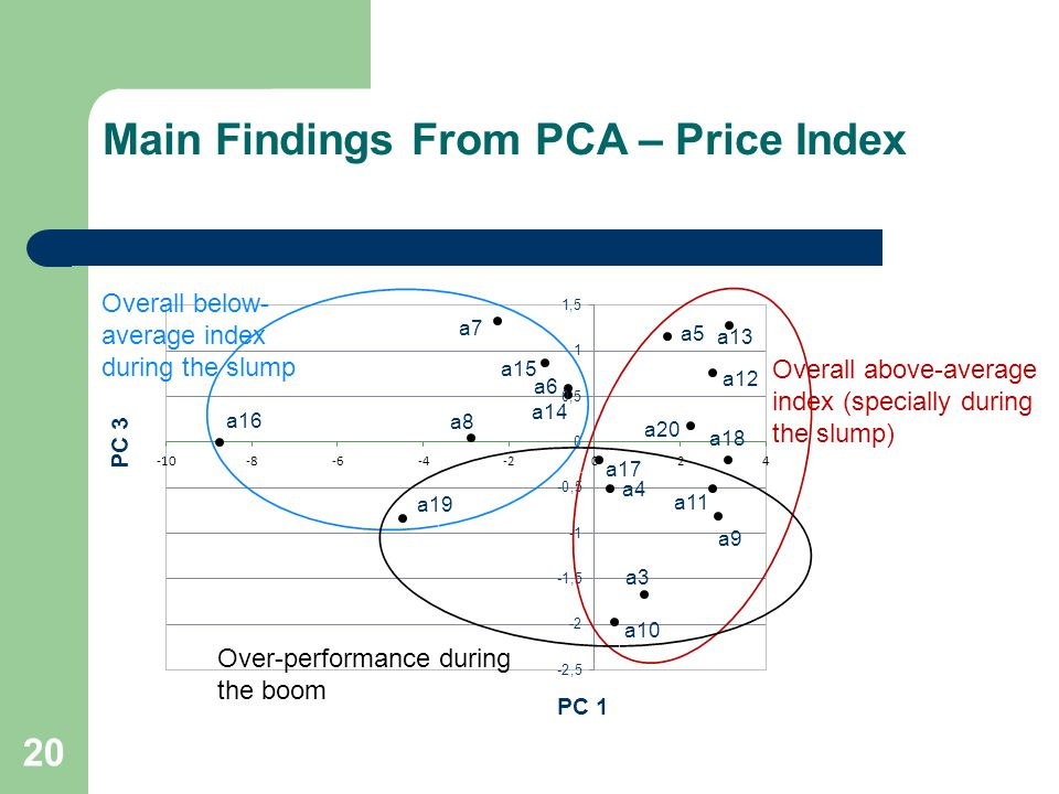 Main Findings From PCA – Price Index 20 PC 1 PC 3 Overall below- average index during the slump Overall above-average index (specially during the slum
