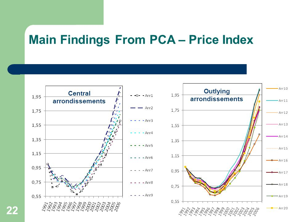 Main Findings From PCA – Price Index 22 Outlying arrondissements Central arrondissements