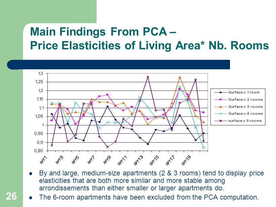 By and large, medium-size apartments (2 & 3 rooms) tend to display price elasticities that are both more similar and more stable among arrondissements