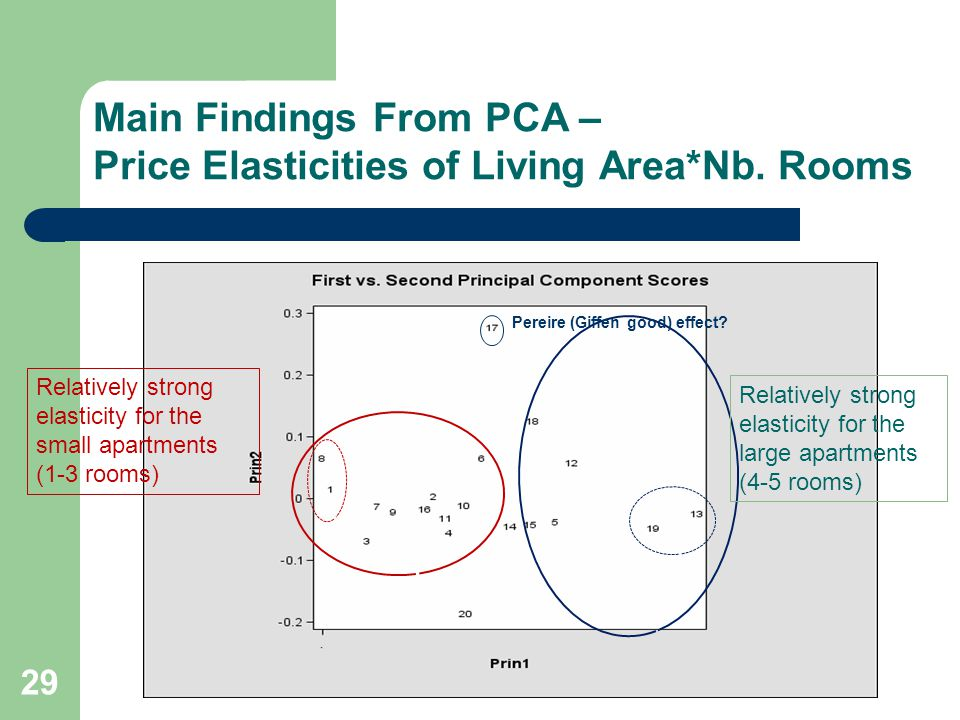 Main Findings From PCA – Price Elasticities of Living Area*Nb.