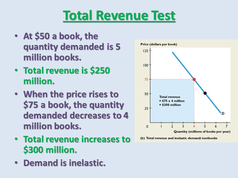 Total Revenue Test At $50 a book, the quantity demanded is 5 million books. At $50 a book, the quantity demanded is 5 million books. Total revenue is