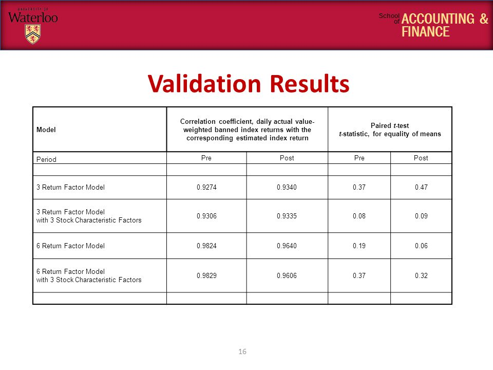 ACCOUNTING & FINANCE School of Validation Results 16 Model Correlation coefficient, daily actual value- weighted banned index returns with the corresponding estimated index return Paired t-test t-statistic, for equality of means Period PrePostPrePost 3 Return Factor Model0.92740.93400.370.47 3 Return Factor Model with 3 Stock Characteristic Factors 0.93060.93350.080.09 6 Return Factor Model0.98240.96400.190.06 6 Return Factor Model with 3 Stock Characteristic Factors 0.98290.96060.370.32