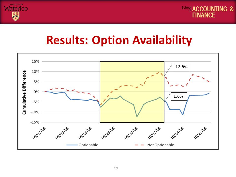 ACCOUNTING & FINANCE School of Results: Option Availability 19 1.6% 12.8%