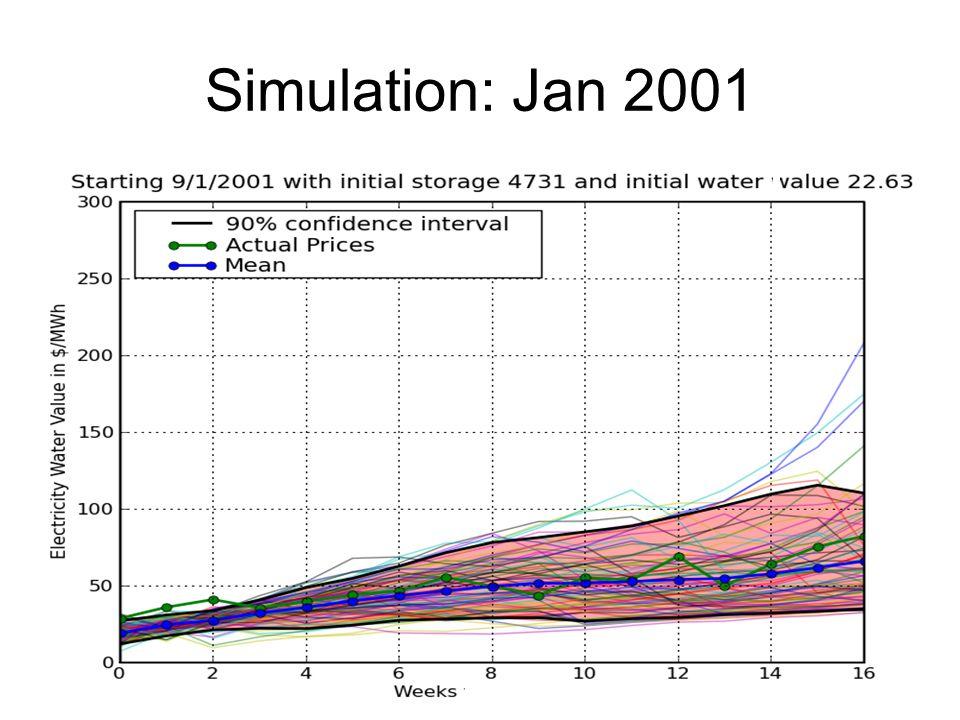 Simulation: Jan 2001
